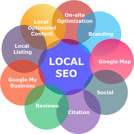 Local SEO With Suvaance