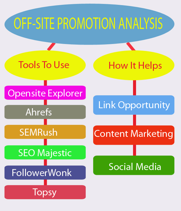 off-site promotion analysis