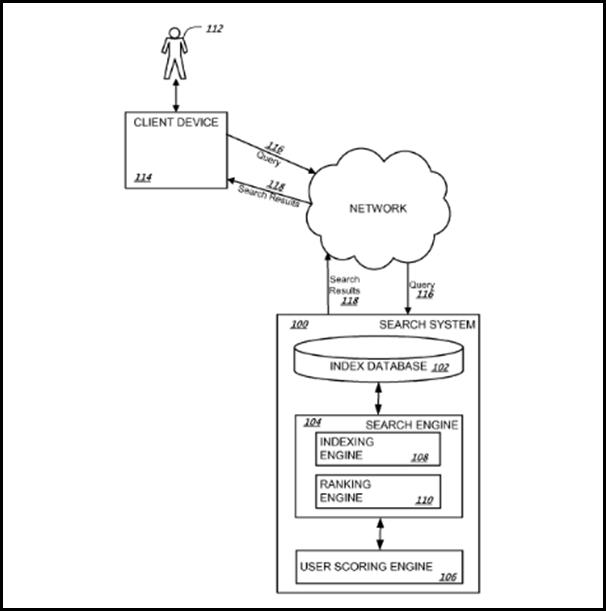 User Scoring Engine