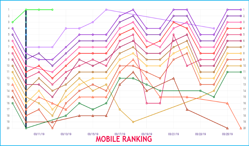 Mobile Ranking March 2019 1