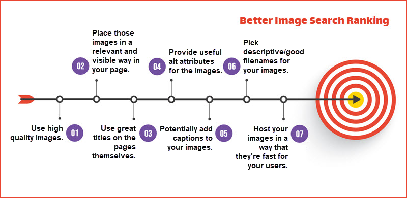 Technical Tips on Better Image Search Ranking