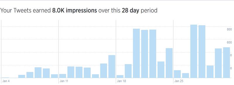 Tweet Impressions