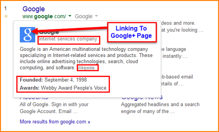 Google SERP With Knowledge Graph Google