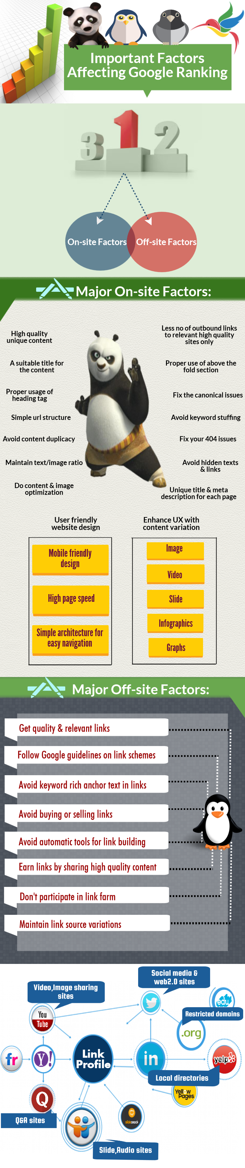 Important Factors Affecting Google Ranking