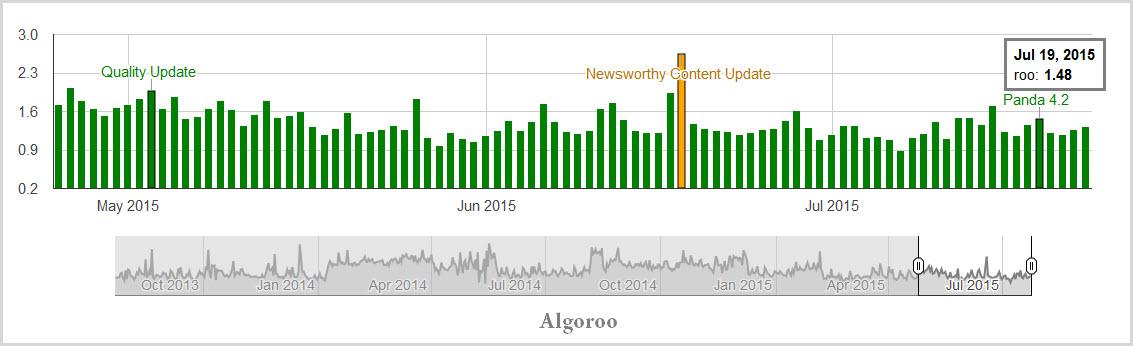 Algoroo