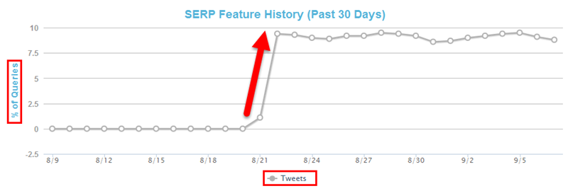 Increase In Tweets In Google SERP Via Mozcast
