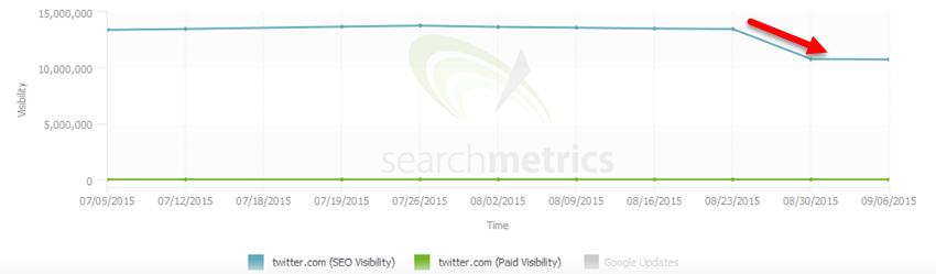 Search Metrics Twitter Aug 2015