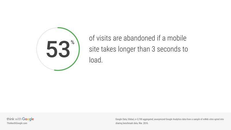 mobile-site-abandonment-three-second-load
