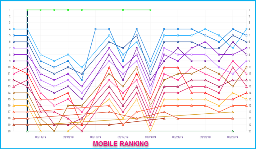 Mobile Ranking March 2019 2