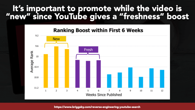 YouTube Freshness Boost
